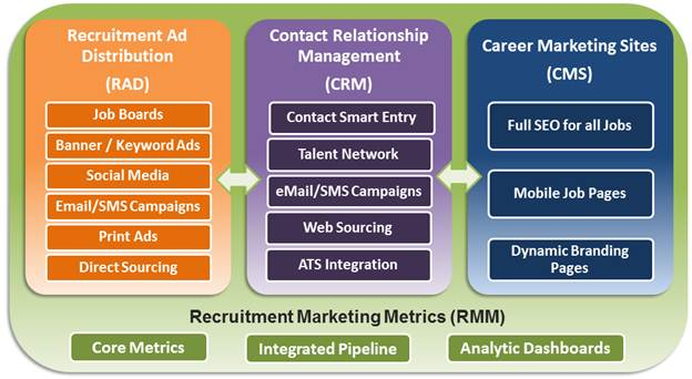 Recruitment Marketing Platform