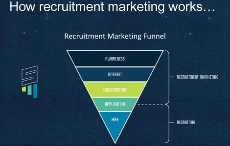 5 Recruitment Marketing Articles of the Week 10.18.14 – 10.24.14